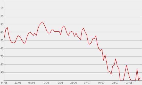 Chart progress graph for Geh mal Bier hol'n (GmBh)