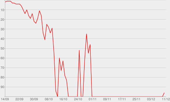 Chart progress graph for Murder Habit