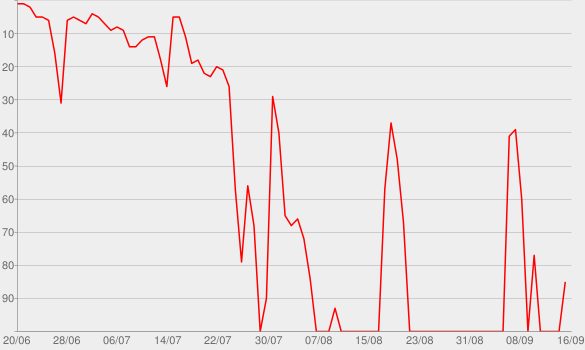 Chart progress graph for Startup-DNA: Der Podcast mit Frank Thelen