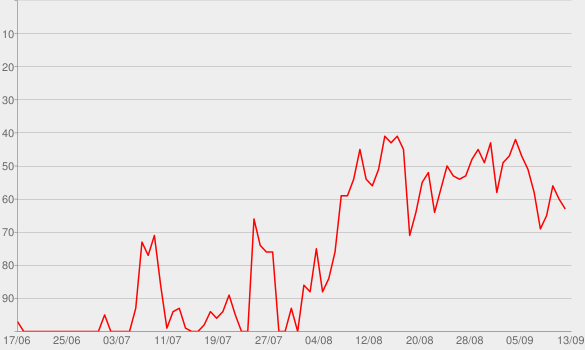 Chart progress graph for Trampoline