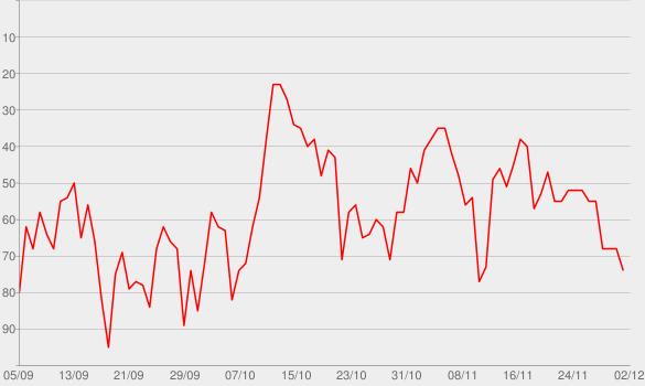 Chart progress graph for GOOD TIME