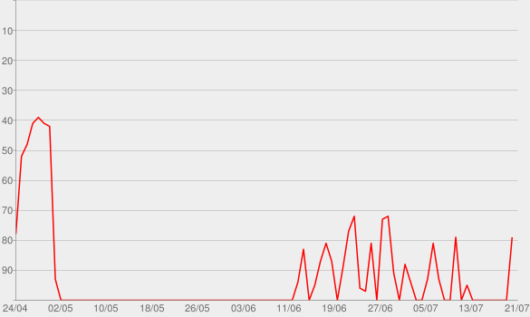 Chart progress graph for My Truck (feat. Sam Hunt) [Remix]