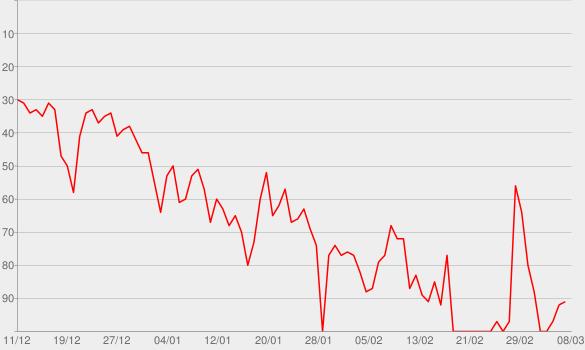 Chart progress graph for Policeman (feat. Konshens) [Radio Edit]