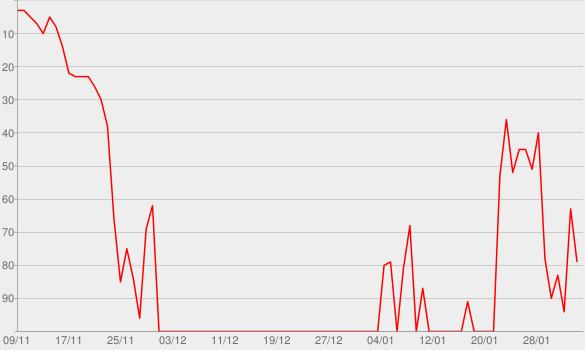 Chart progress graph for Chances