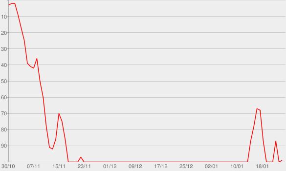 Chart progress graph for Arioch Cain (No. 50)
