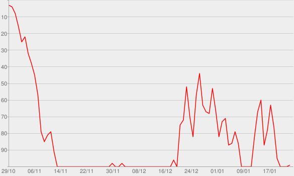 Chart progress graph for Gina Zanetakos (No. 152)