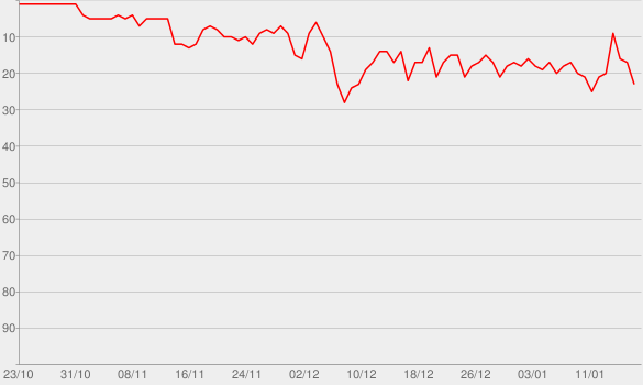 Chart progress graph for Lose You to Love Me