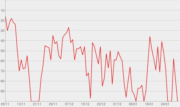 Chart progress graph for hr-iNFO Funkkolleg Wirtschaft
