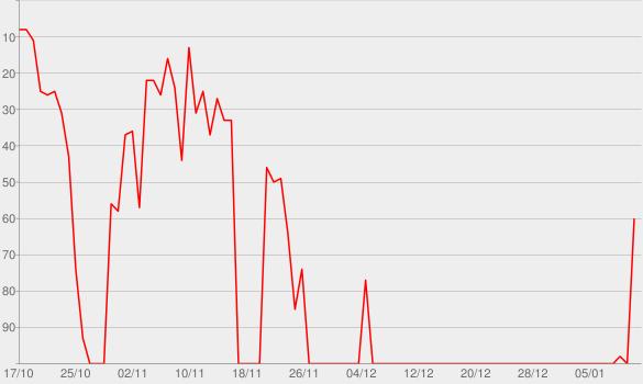 Chart progress graph for Gimme Shelter