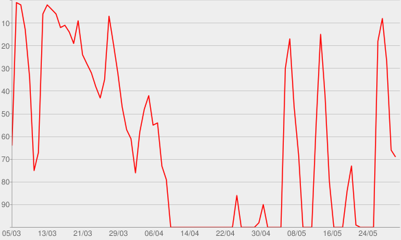 Chart progress graph for Drei Väter – ein Podcast
