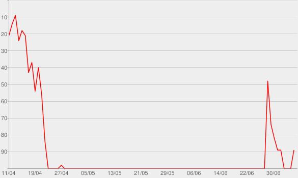 Chart progress graph for Puck Soup