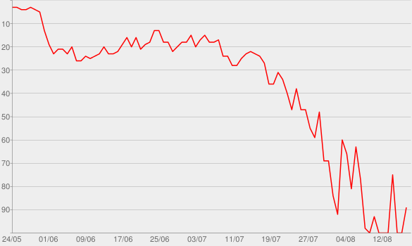 Chart progress graph for Cross Me (feat. Chance the Rapper & PnB Rock)