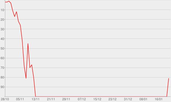 Chart progress graph for Sette - EP
