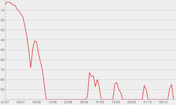 Chart progress graph for Die sogenannte Gegenwart
