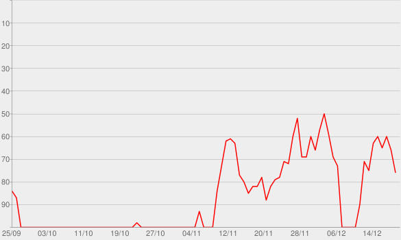 Chart progress graph for Warum