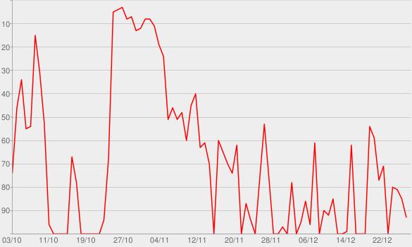 Chart progress graph for Diego, libre dans sa tête