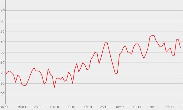 Chart progress graph for Get Sleepy: Sleep meditation and stories