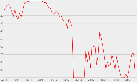 Chart progress graph for Undone