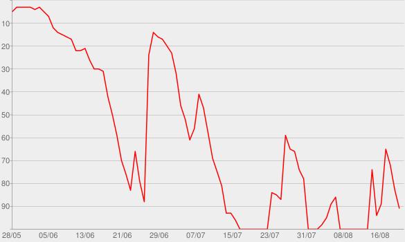 Chart progress graph for Gerhard Schröder - Die Agenda