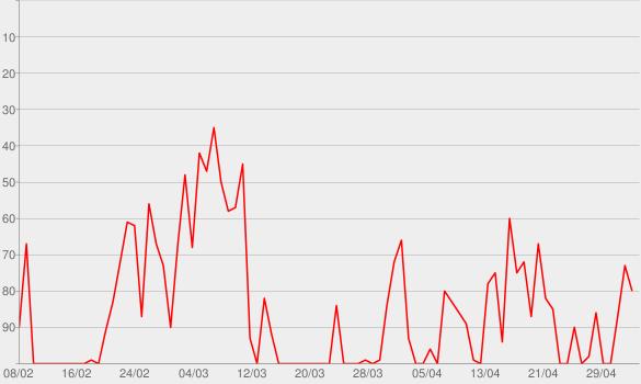 Chart progress graph for Verbrechen von nebenan: True Crime aus der Nachbarschaft