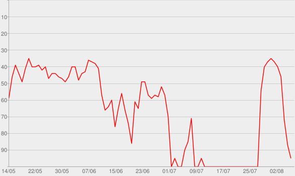 Chart progress graph for Build a Bitch