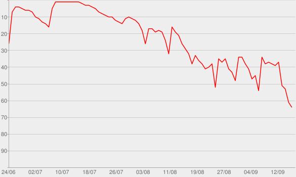 Chart progress graph for Park Predators