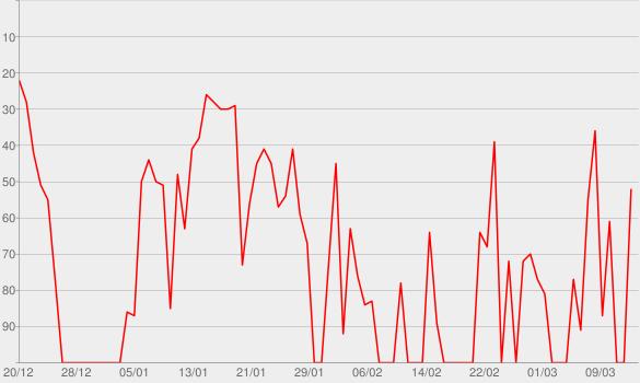 Chart progress graph for Distant (feat. Ninho)