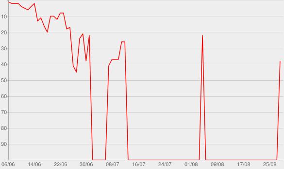 Chart progress graph for TIM