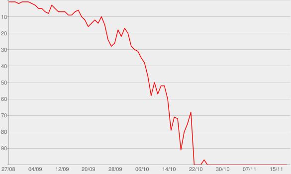 Chart progress graph for Confessions