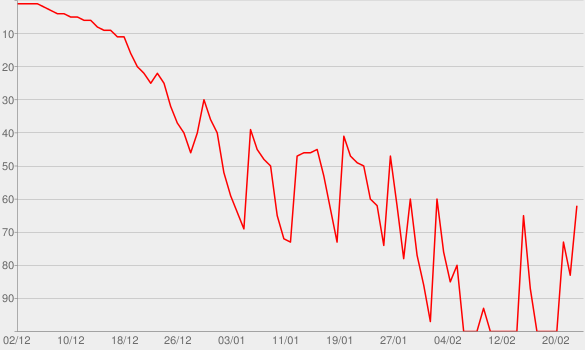 Chart progress graph for Red Collar