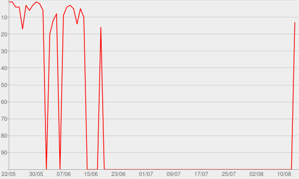 Chart progress graph for Aladdin (Original Motion Picture Soundtrack)