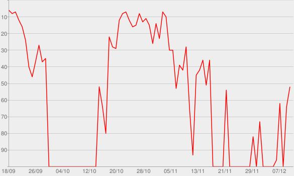 Chart progress graph for Flip a Coin
