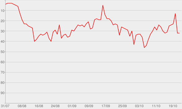 Chart progress graph for I Should Probably Go To Bed