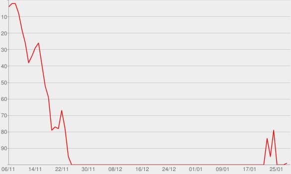 Chart progress graph for Sir Crispin Crandall (No. 86)