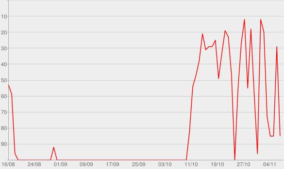 Chart progress graph for Wenn das Liebe ist