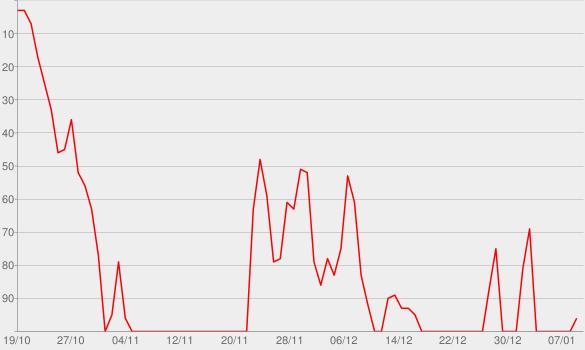 Chart progress graph for Les Fleurs Du Mal (No. 151)