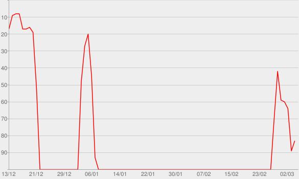 Chart progress graph for Falling