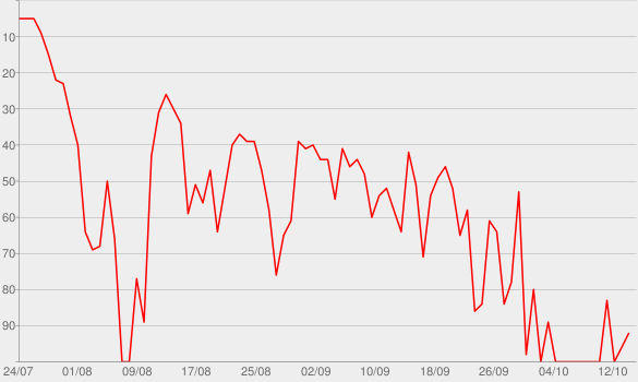Chart progress graph for Nobody's Love
