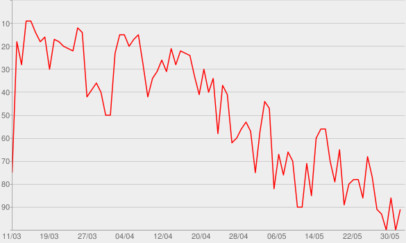 Chart progress graph for Dunkle Heimat - Nitribitt
