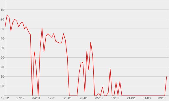 Chart progress graph for Triumph Over Trauma