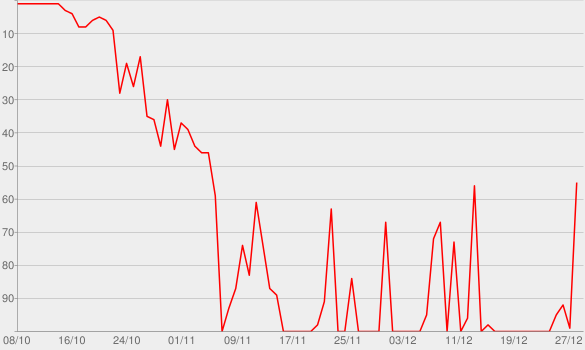 Chart progress graph for Three's Company