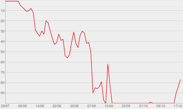 Chart progress graph for Major Key