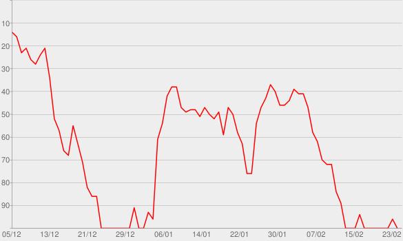 Chart progress graph for So'ne Musik