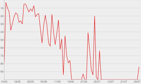 Chart progress graph for Gal Estratosférica