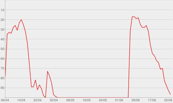 Chart progress graph for You'll Do