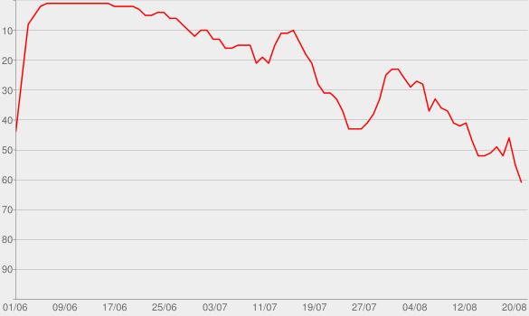 Chart progress graph for 1619