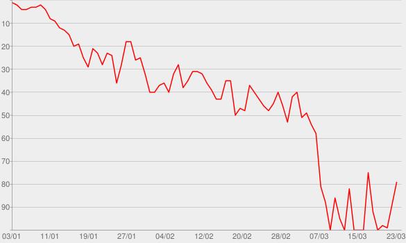 Chart progress graph for Yummy