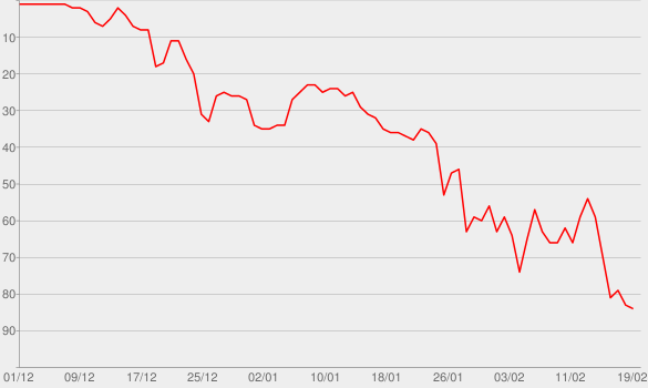 Chart progress graph for Perfect Duet (with Beyoncé)