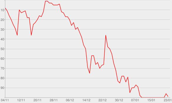 Chart progress graph for SHADYXV