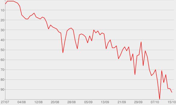 Chart progress graph for No Brainer (feat. Justin Bieber, Chance the Rapper & Quavo)